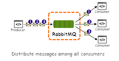 distribute-messages-round-robin-manner.png